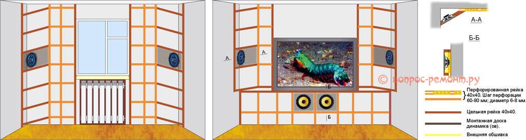 Схемы обрешетки под обшивку стен гипсокартоном с установкой встроенной акустики