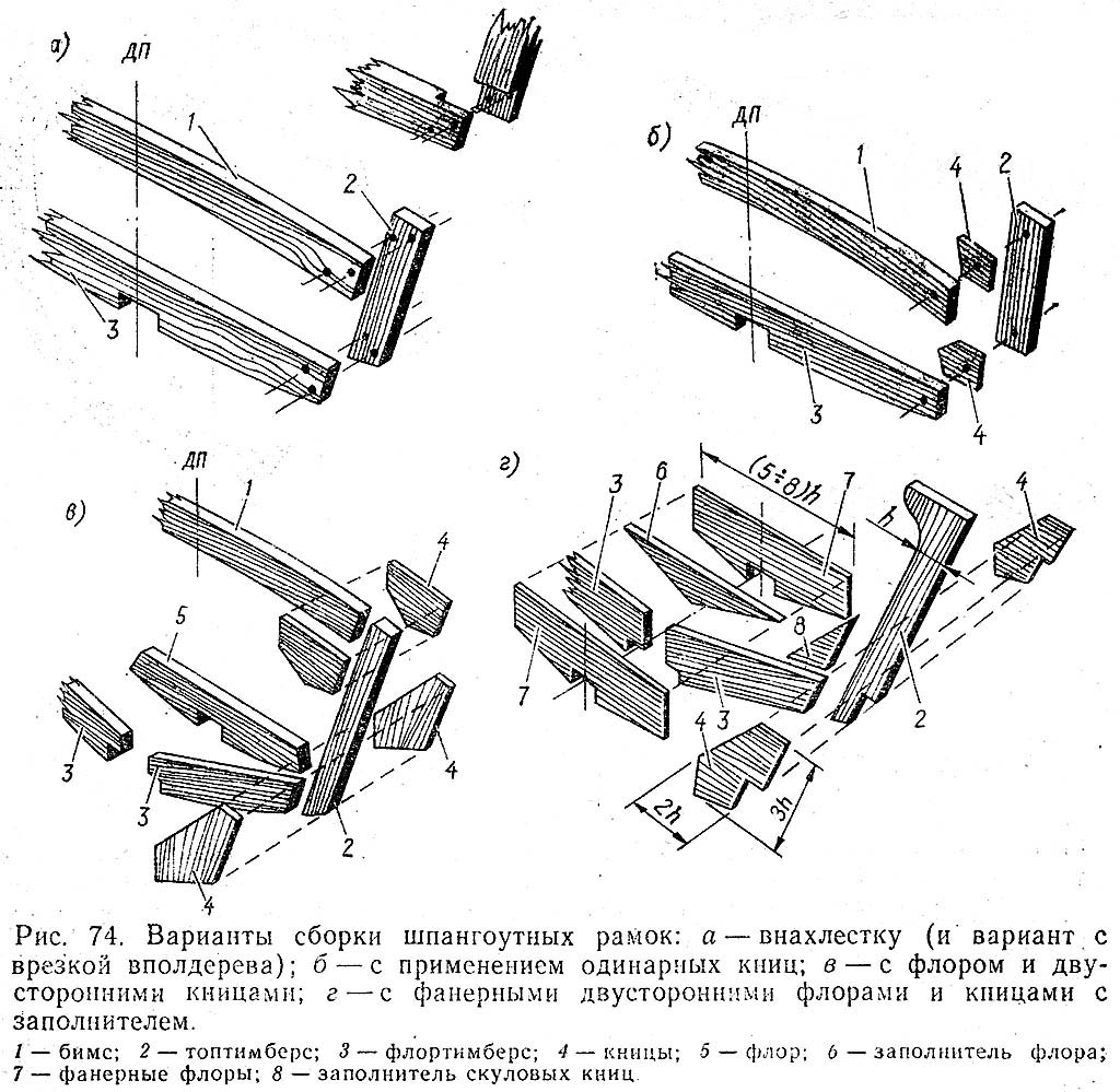 Сборка шпангоутных рамок. К. с.126