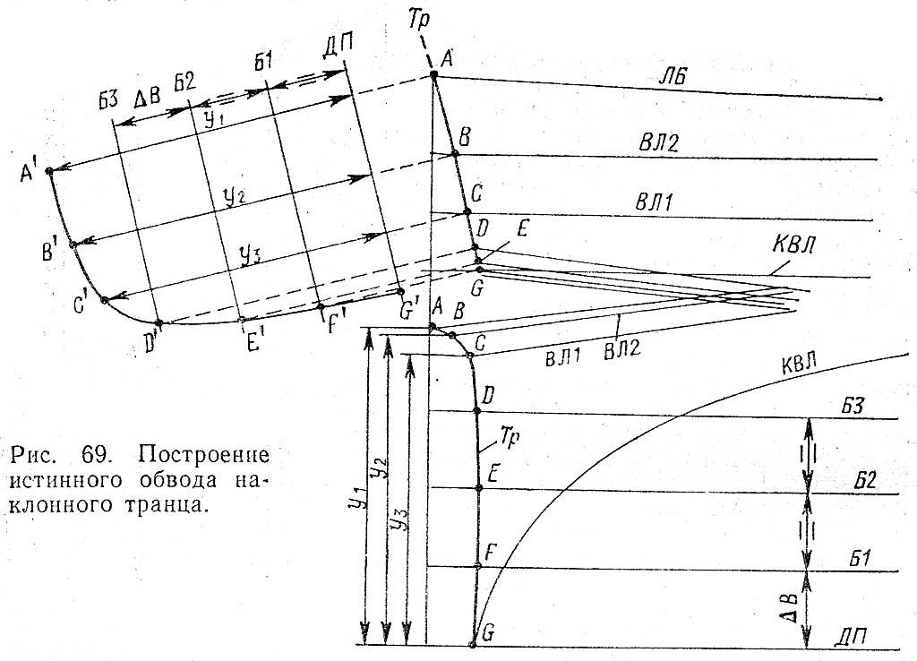 Построение истинного обвода наклонного транца. К. с.122