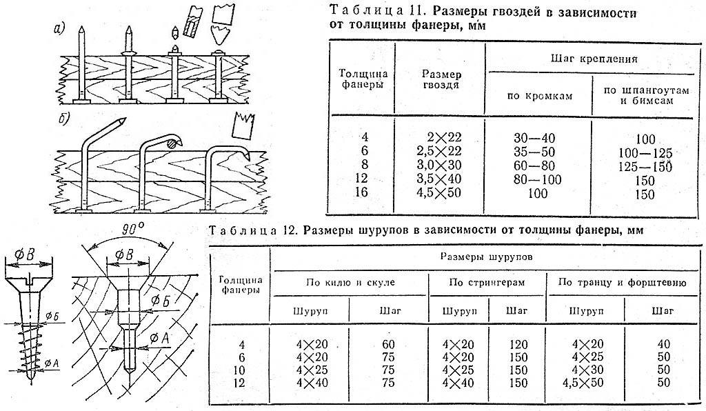 Использование и таблицы крепежа для маломерных судов. К. с.96-99