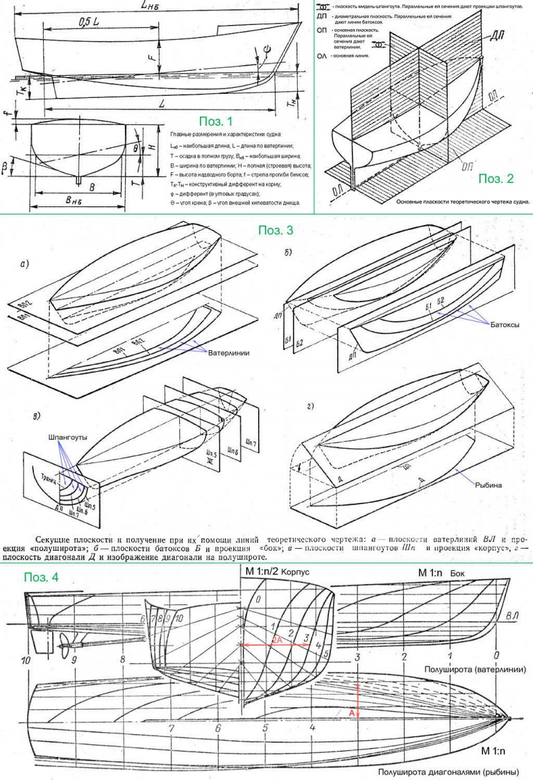 Как сделать деревянную лодку своими руками, лодка из досок 28