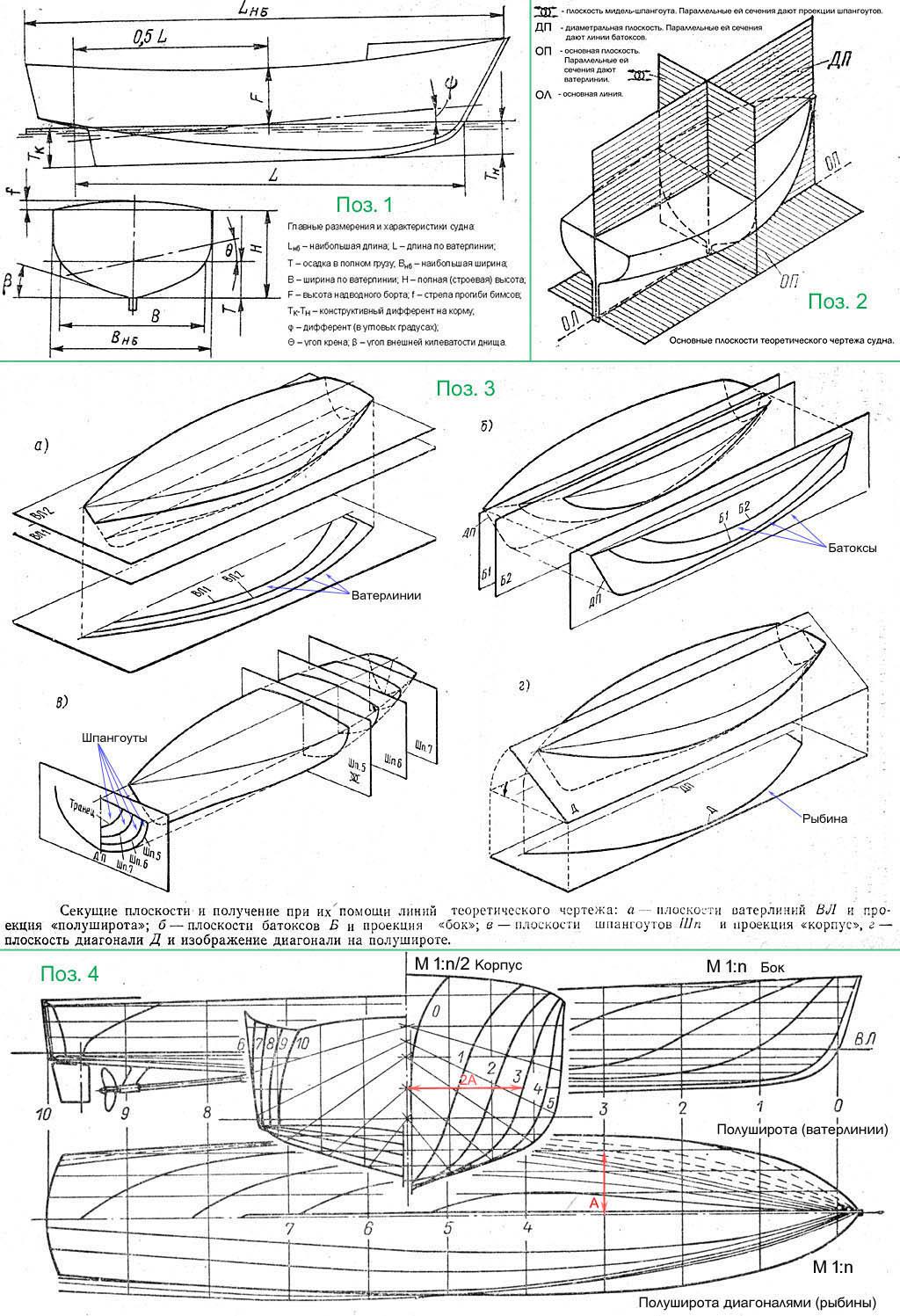 Построение теоретического чертежа судна. К., Н77