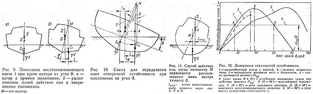 Определение остойчивости судна. К. с.23-26