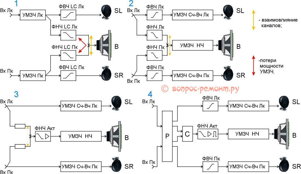 Структурные схемы систем озвучивания с сабвуферами
