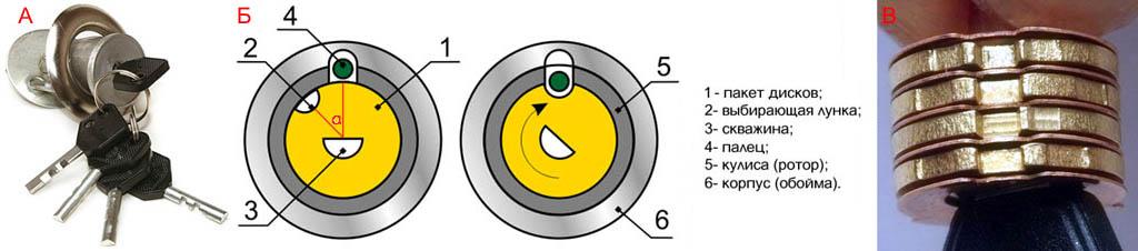 Устройство личинки цилиндрового замка с дисковым механизмом