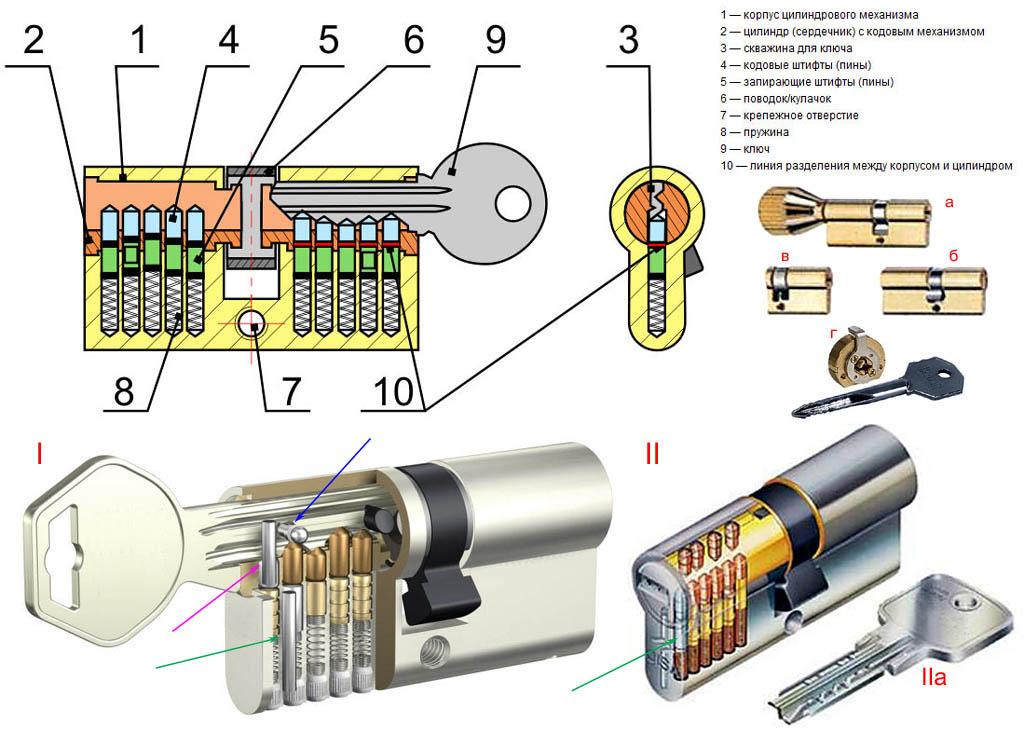 Устройство личинок замков с игольчатым цилиндровым механизмом