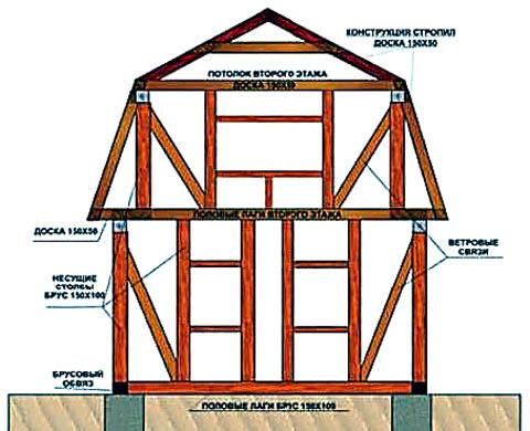 Схема каркаса фронтона дома с сибирской мансардой