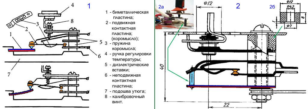 Схемы устройства терморегуляторов утюгов