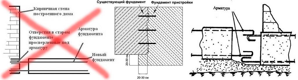 Конструкции фундаментов для пристроек