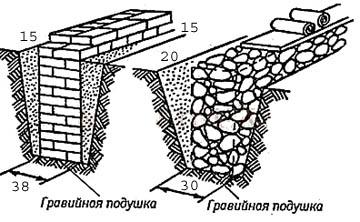 Конструкции фундаментов для пристроек, выполняемых по технике фахверк