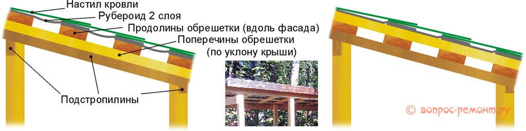 Варианты устройства односкатной крыши дровяника