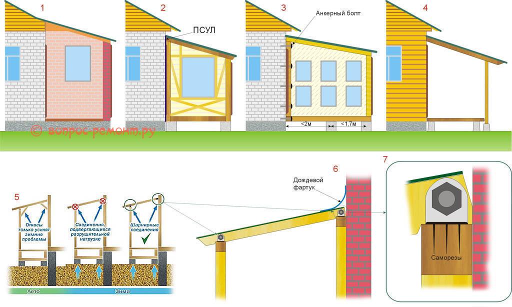 Конструктивные типы веранд и способы их сопряжения с основным строением