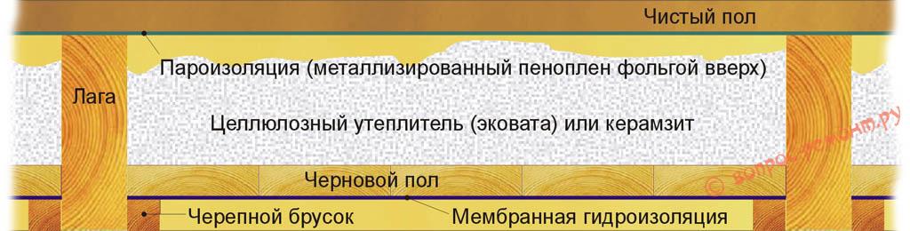 Схема утепления пола веранды