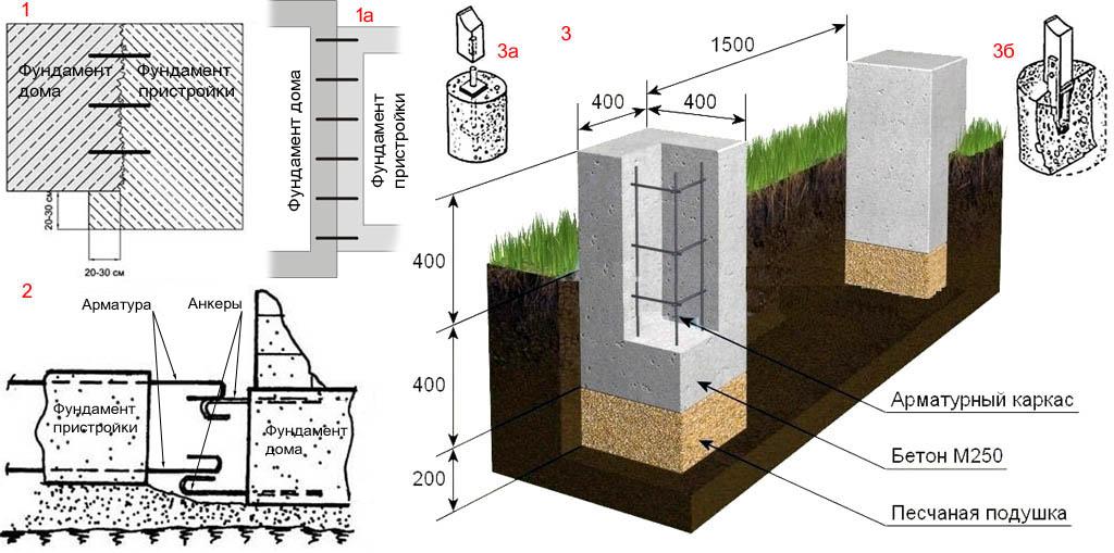Схемы сопряжения фундаментов веранды и дома; схема столбчатого фундамента для веранды