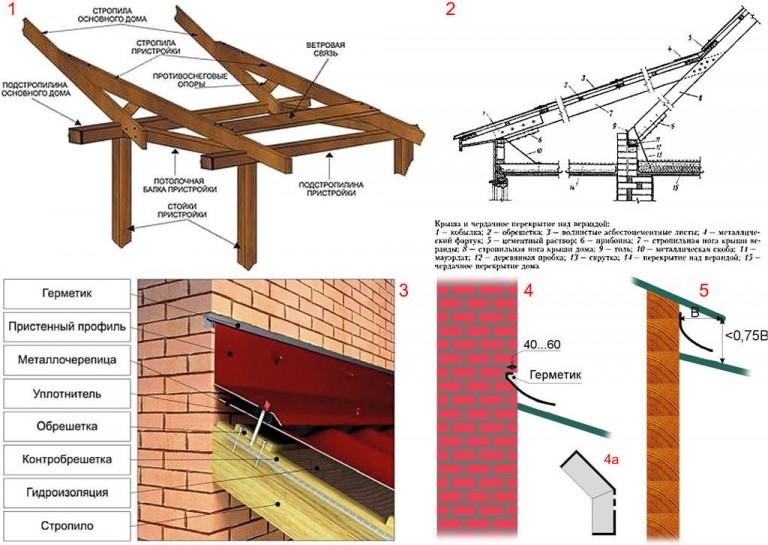 Крыши на пристройках к дому своими руками