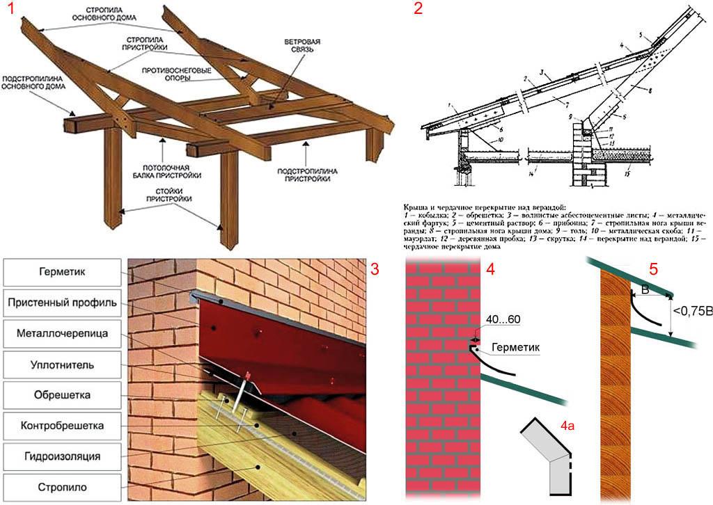 Построить крышу на веранде своими руками