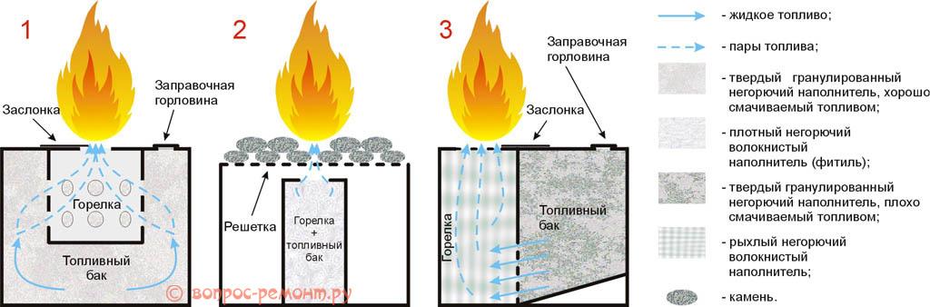 Схемы устройства горелок для биокаминов