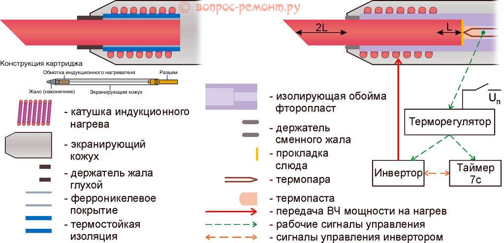 Устройство индукционных паяльников для микросхем