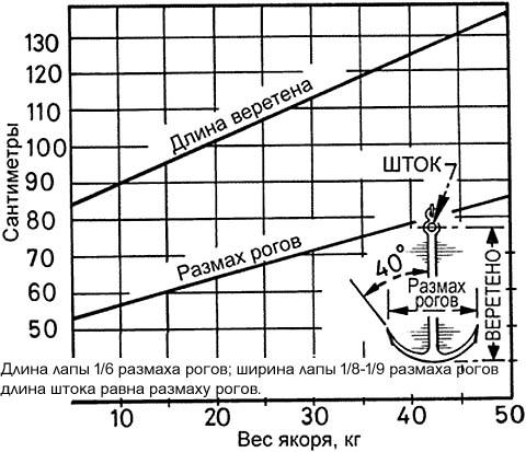 Пропорции адмиралтейского якоря