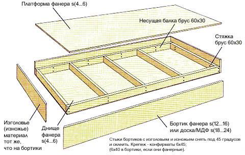 Конструкция ложа двухъярусной кровати для детей и взрослых
