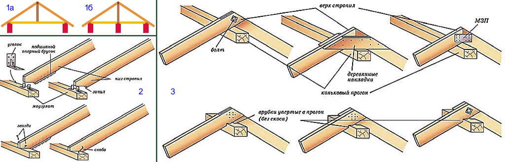 Стропильные конструкции небольшого дачного домика
