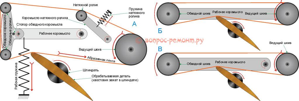 Основные кинематические схемы ленточных шлифоавльных станков (гриндеров).