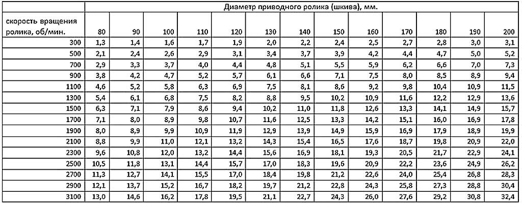 Таблица расчета скорости движения ленты гриндера по диаметру шкива и оборотам мотора