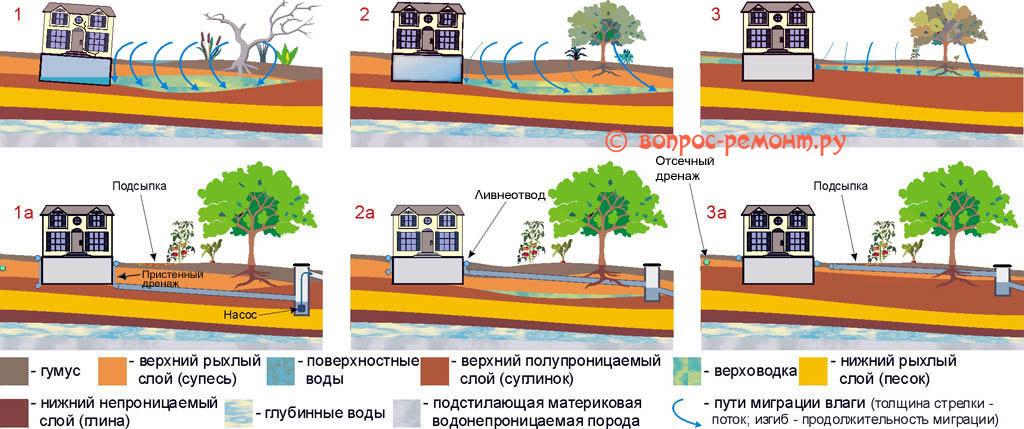 Типы обводнения грунта и соотвествующие им дренажные системы