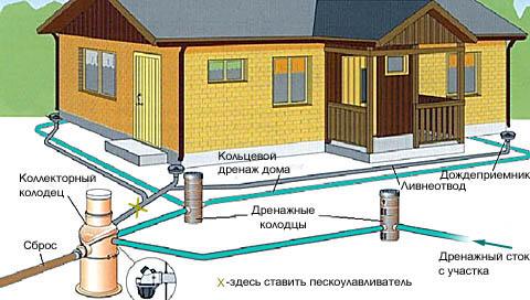Схема устройства ливнеотвода и дренажной системы на участке
