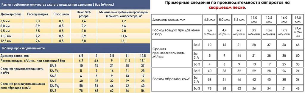 Сравнение расходов воздуха и абразива для пескоструйной обработке угольно-шлаковым порошком и кварцевым песком