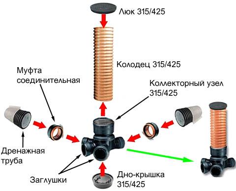 Устройство и схема сборки дренажного колодца