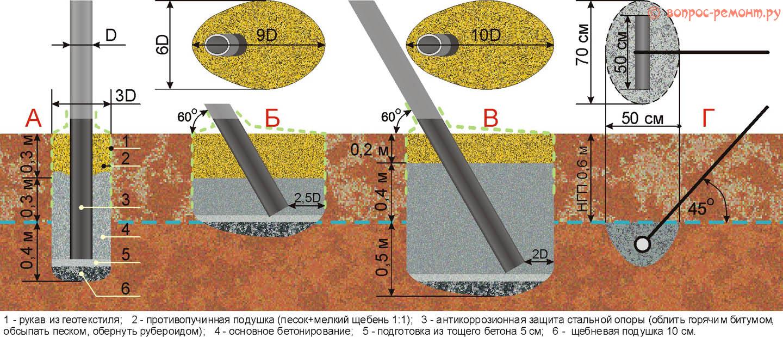 Способы бетонирования элементов шпалеры для винограда на пучащихся зимой грунтах