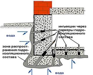Гидроизоляция подвала инъекциями в окружающий грунт