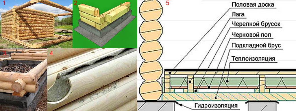 Иллюстации к общим правилам постройки сруба