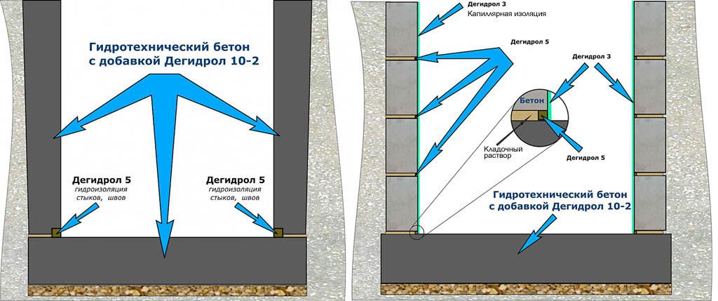 Использование добавок Дегидрол при строительстве подвала
