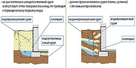 Как дом с подвалом нарушает нормальный подземный сток