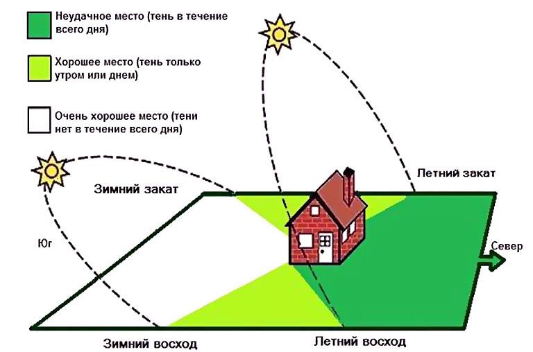 Как определить степень освещенности комнат в доме по его расположению на участке