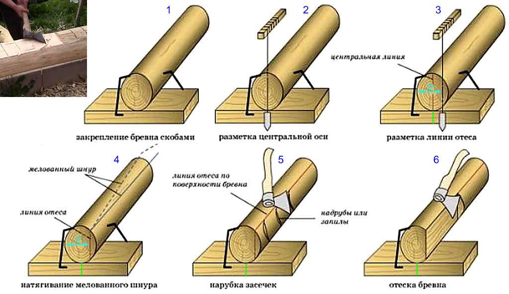 Как правильно снимать канты с бревен для окладного венца сруба