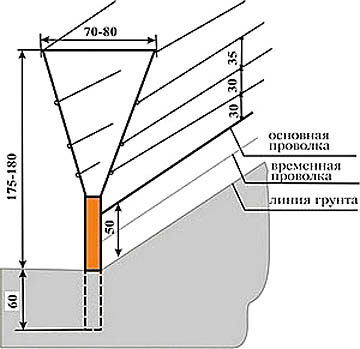 Конструкция и размеры Y-образной опоры виноградной шпалеры