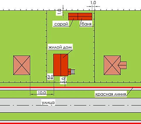 Минимально допустимые расстояния между строениями и внешними объектами на участке.