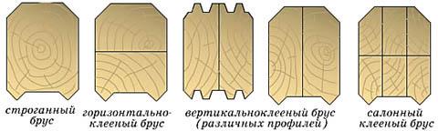 Образцы профилей бруса для сруба