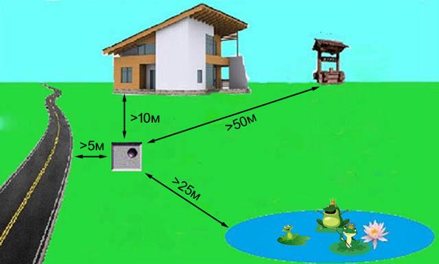 Правила расположения компостной ямы на местности