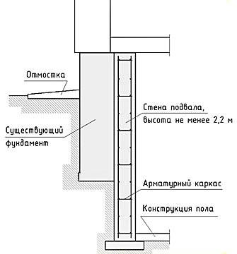 Пример сопряжения конструкции подвала с фундаментом существующего дома