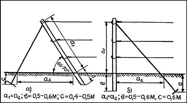 Расположение и установочные размеры оттяжек крайних столбов шпалер для винограда