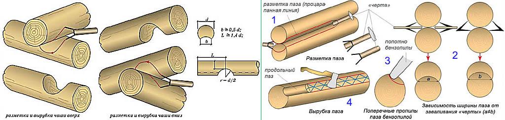 Разметка бревен для сруба в обло в охлоп