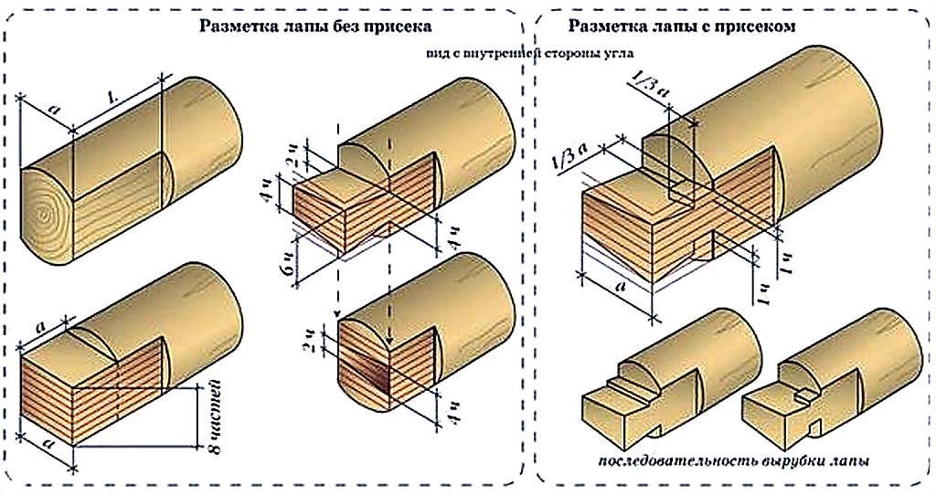Разметка пазов и шипов на бревне под сборку сруба в лапу