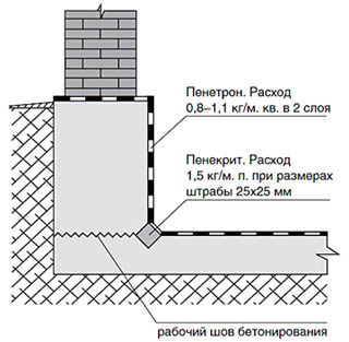 Ремонт отсыревшего бетонного подвала составами глубокого проникновения.