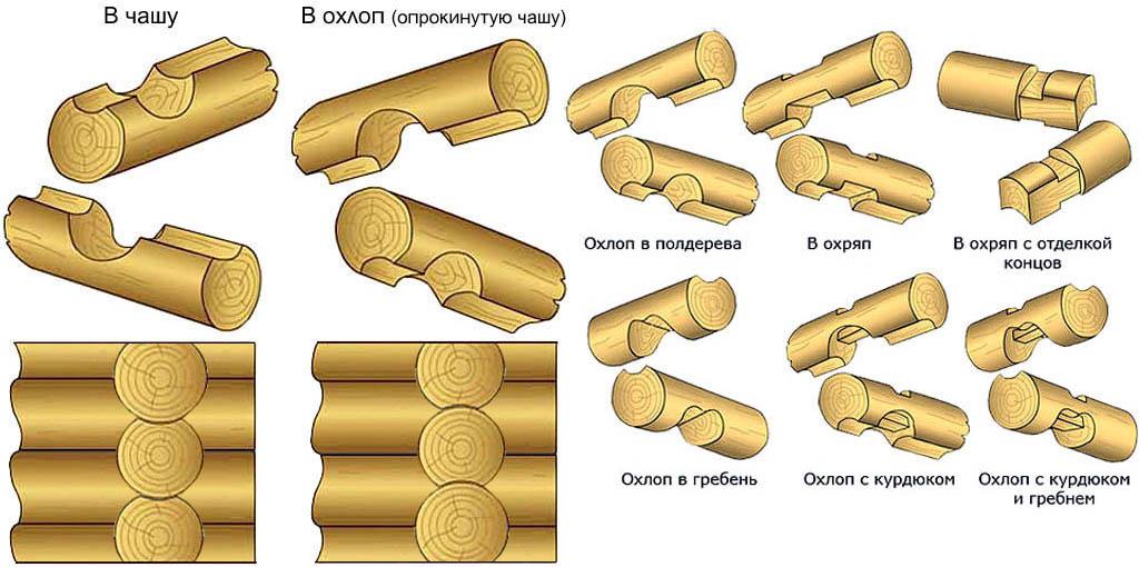 Сбособы врубки бревен сруба в обло