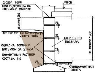 Схема гидроизоляции подвала из шлакоблока или готовых бетонных блоков