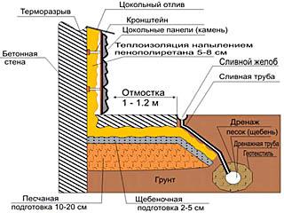 Схема устройства контурного поверхностного дренажа дома с подвалом